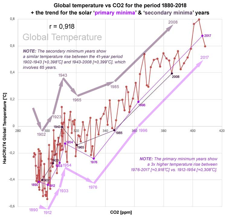 Figure 2: CO2 also shows a strong correlation with the HadCRUT4 temperature data set (r = 0,918 [p=0,000].