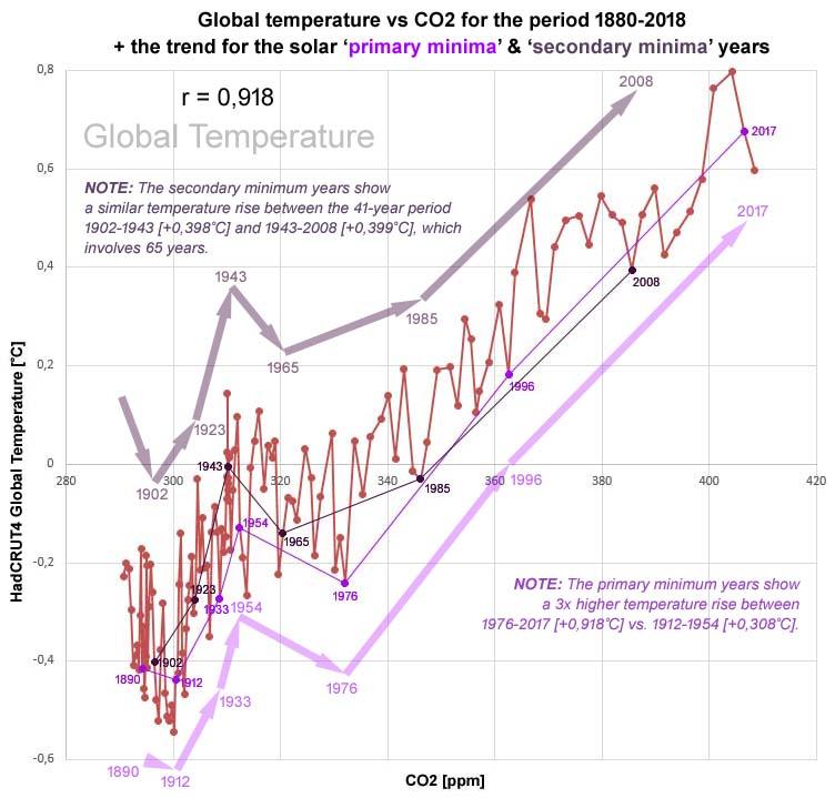Figuur 2: CO2 toont ook een sterke correlatie met de HadCRUT4 temperatuur data set (r = 0,918 [p=0,000].
