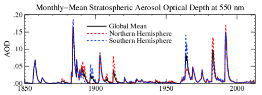 Figure 13: Stratospheric aerosols optical depth (AOD) according NASA.