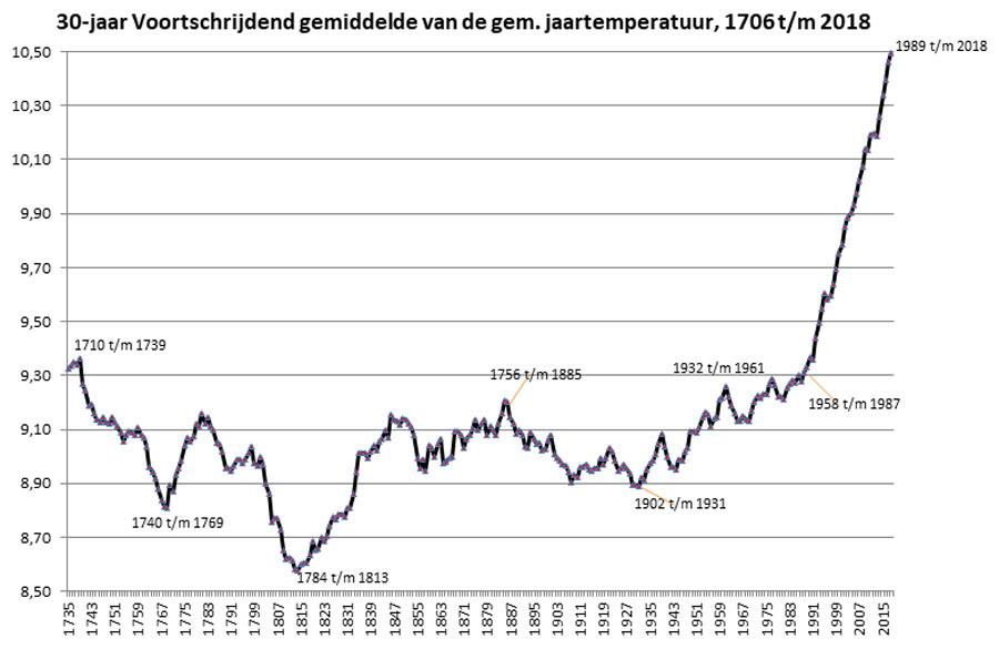 Temperatuur ontwikkeling in de Bilt: voortschrijdend 30-jarig gemiddelde 1706-2018.