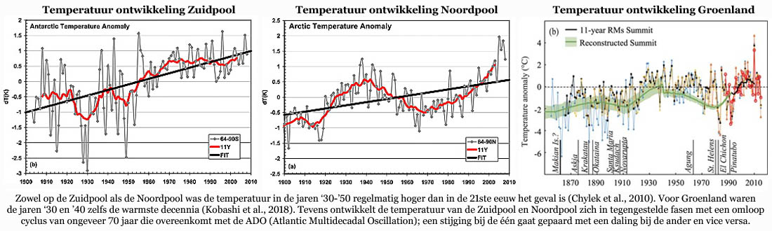 Temperatuur ontwikkeling op de Zuidpool, Noordpool en Groenland.