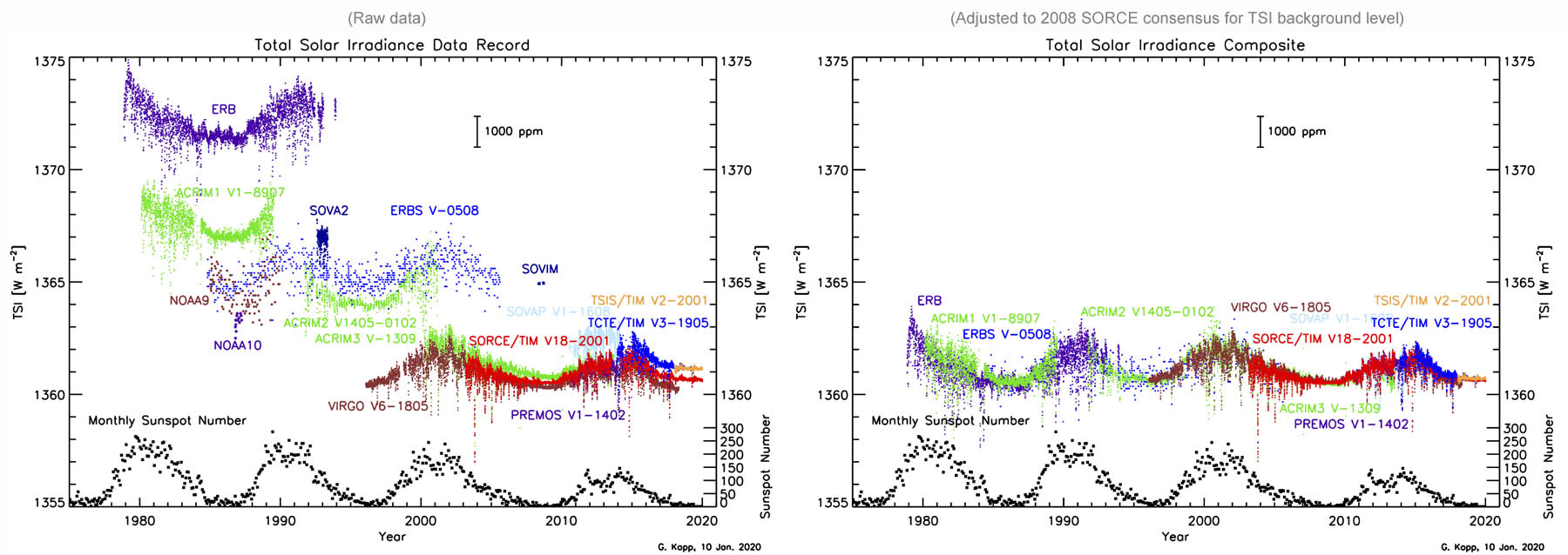Figure 7: Raw data total solar radiation (TSI) raw measurements with satellites since 1978.