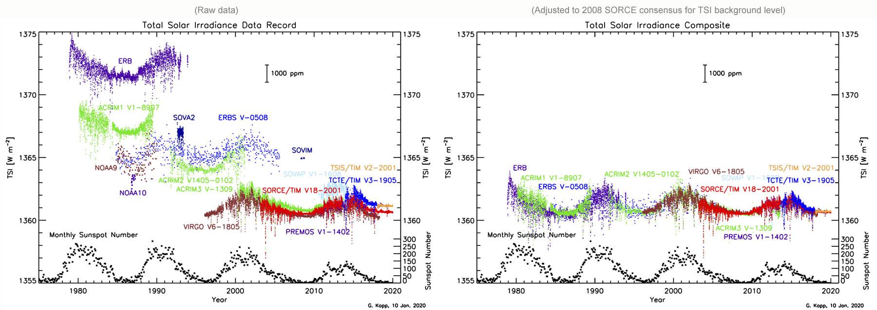 Figuur 8: Totale zonnestraling (TSI) ruwe data gemeten met satellieten sinds 1978.