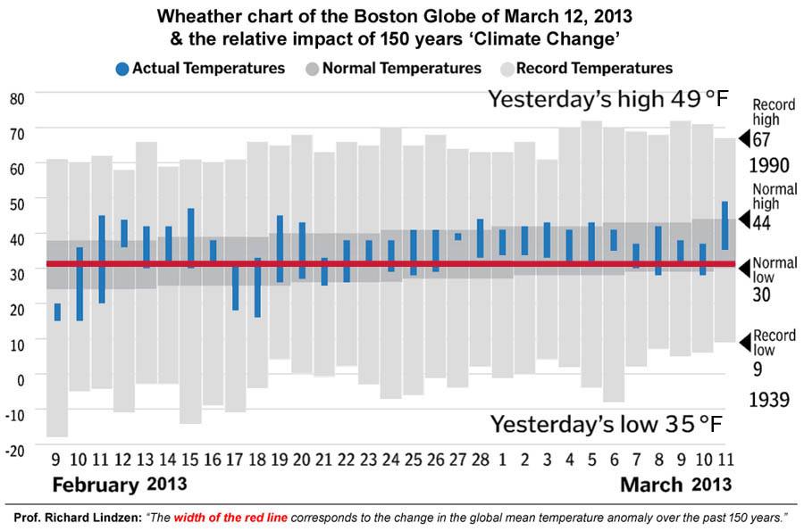 Impact van 150 klimaat verandering weergegeven in een temperatuurgrafiek uit de Boston Globe (9 feb - 11 mrt 2013).