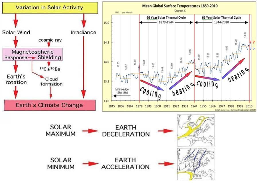 Zonneactiviteit en de 66-jarige cyclus volgens N.A. Mörner (2010).